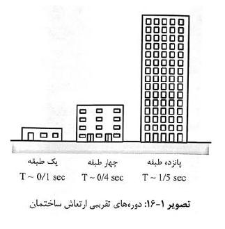 جزوه عناصر سازه ای برای معماران