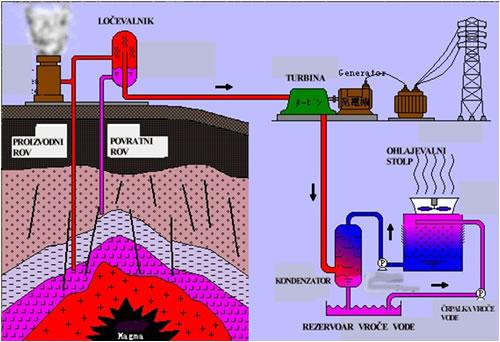 دانلود تحقیق بهره برداری از انرژی زمین گرمایی