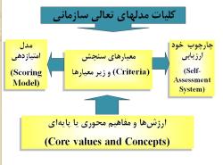 پاورپوینت مروری بر مدلهای سرآمدی سازمانی